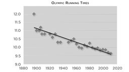 When Life Is (Almost) Linear - Regression